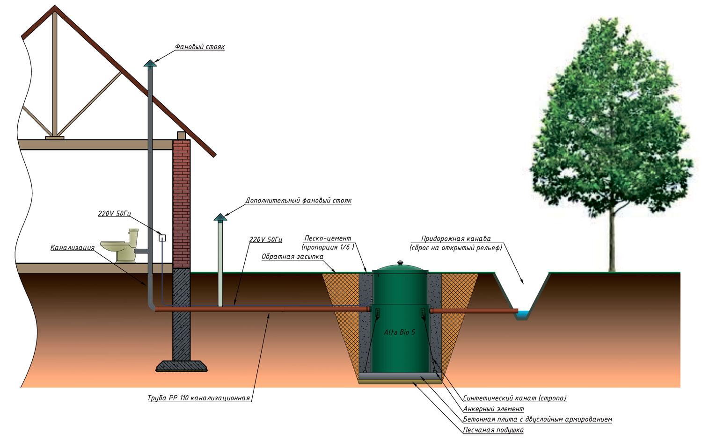 автономная канализация для дачи при высоком уровне грунтовых вод